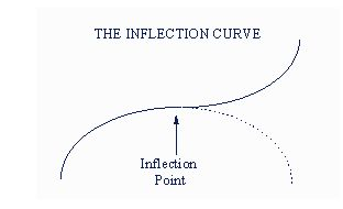 inflection_point